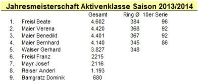 Aktivenklasse 2013-14