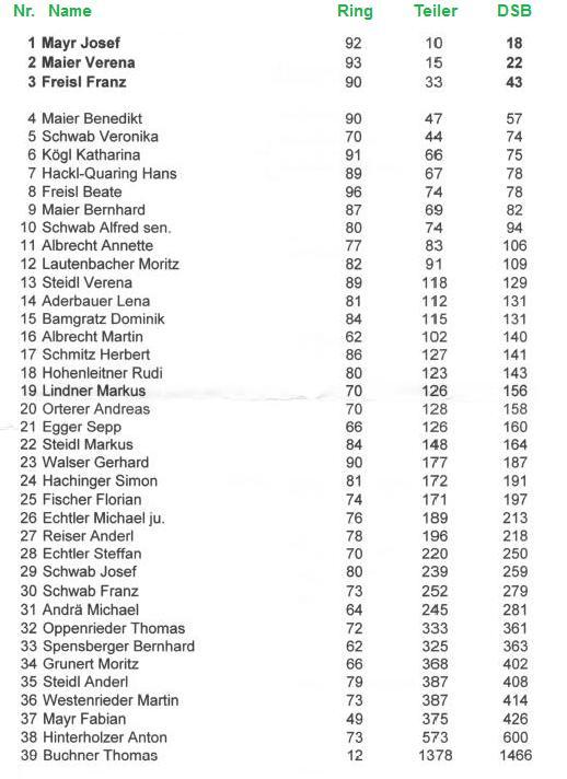 ErgebnisseKoenig2014